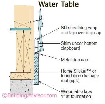Wall flashing details buildingadvisor for Structural fiberboard sheathing
