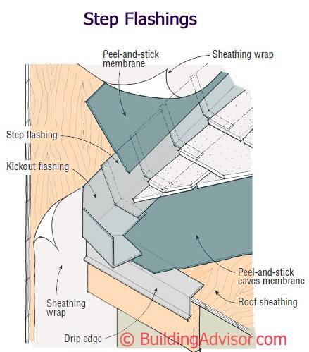 Wall Flashing Details Buildingadvisor